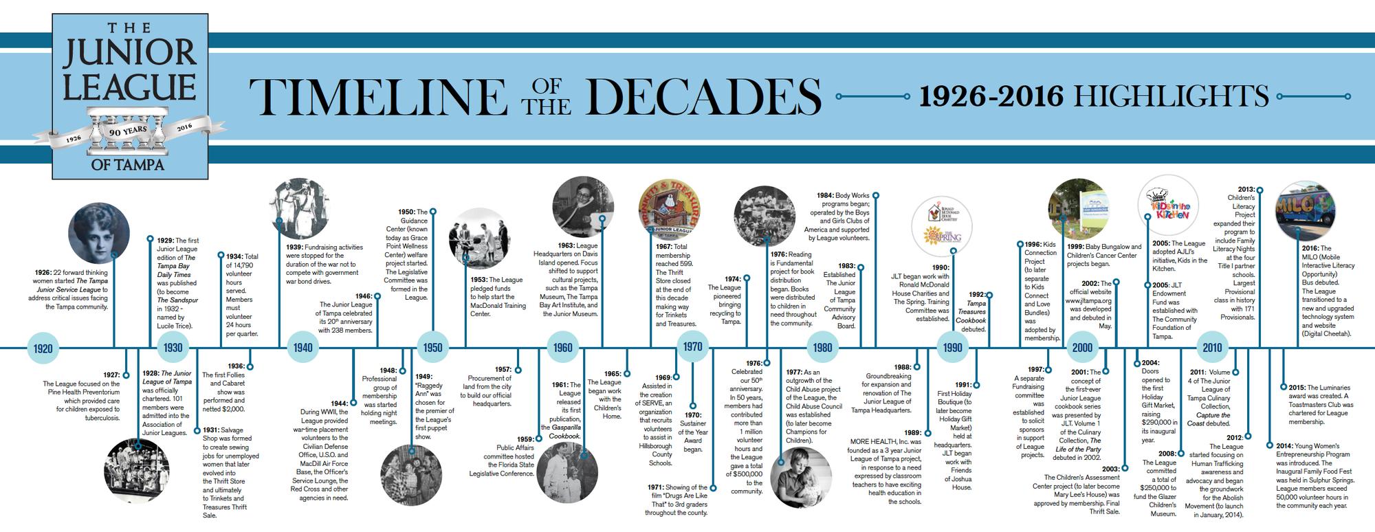 JLT Timeline